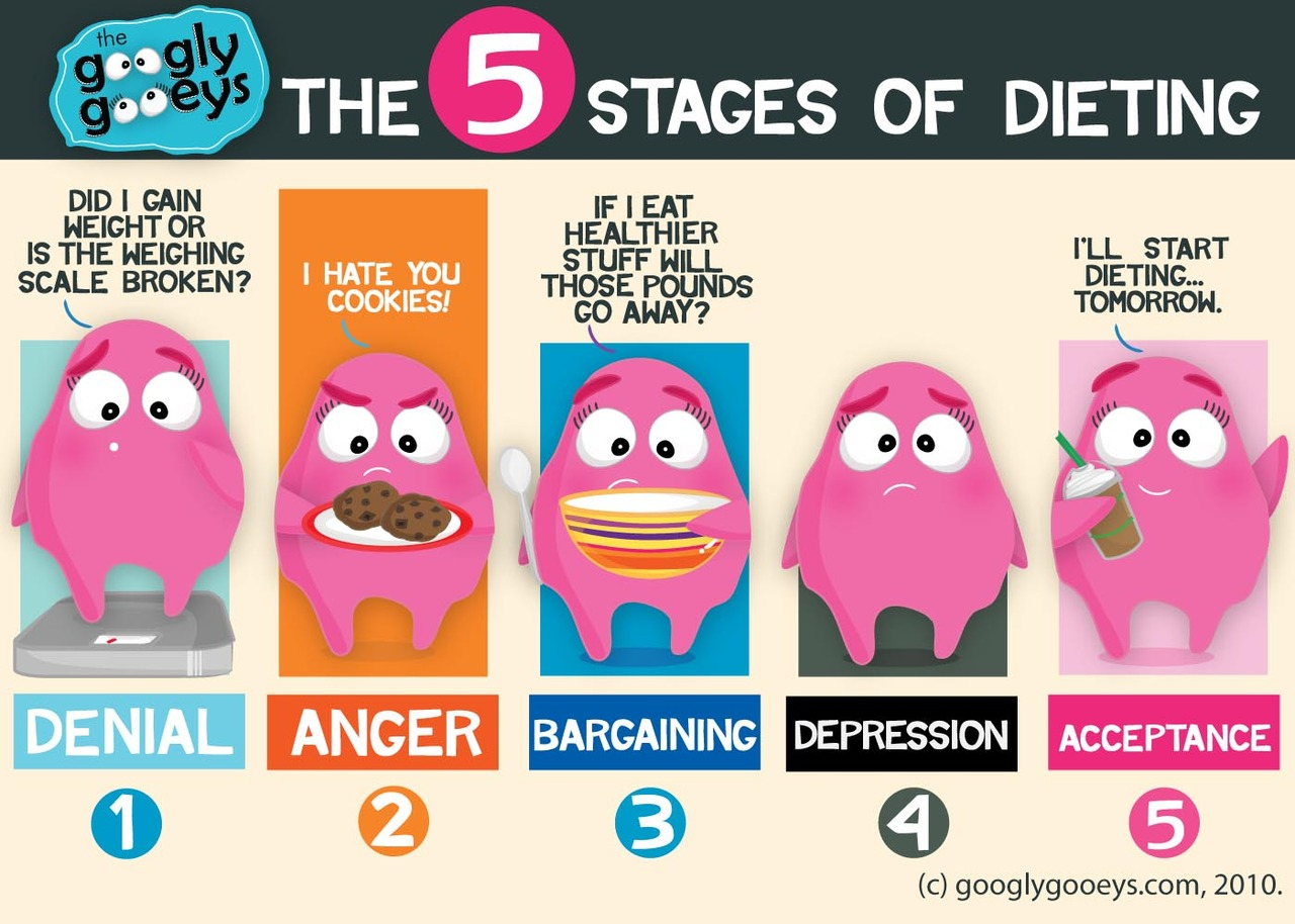 The Five Stages of Dieting: Denial, Anger, Bargaining, Depression & Acceptance :) More stuff abo