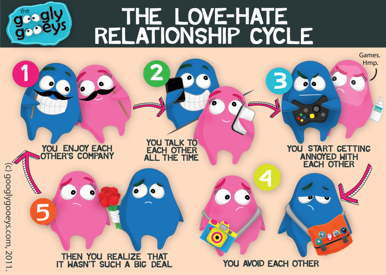 psychology of love and hate relationship