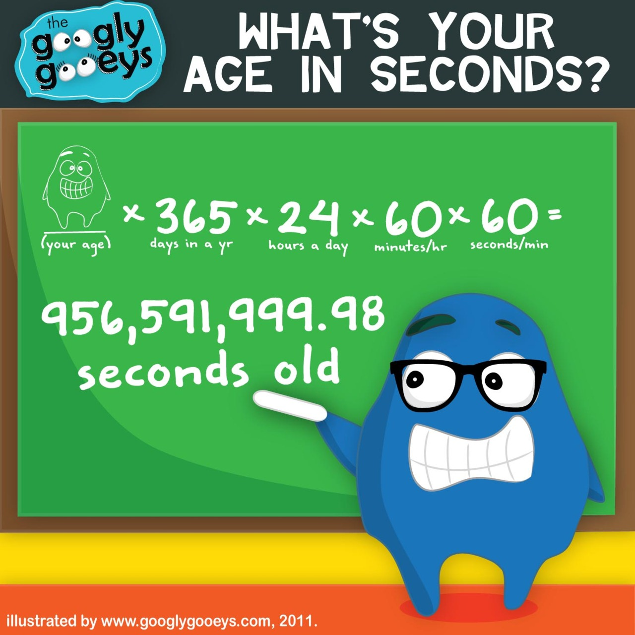Fact of the Day: Every Tumblr user is millions of seconds old.