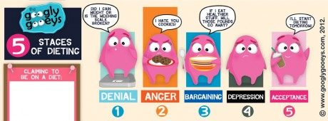 Googly Gooeys Facebook Timeline Cover #4 The Five Stages of Dieting