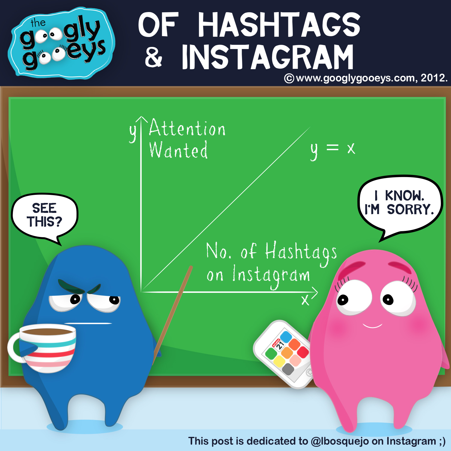 Instagram Hashtags : Number of Hashtags vs. Attention Needed Chart