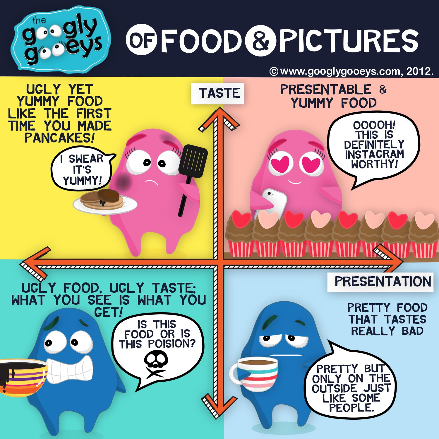 Food Pictures: Taste Versus Presentation