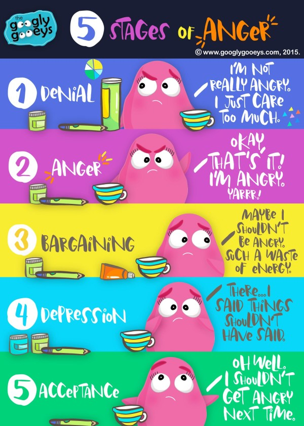 Googly Gooeys 5 Stages of Anger